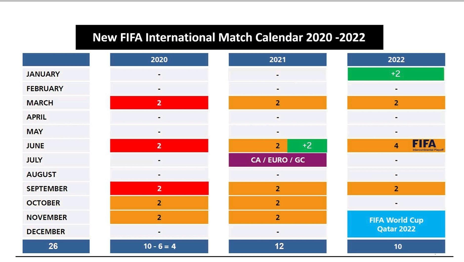 FIFI World cup Qatar 2022
