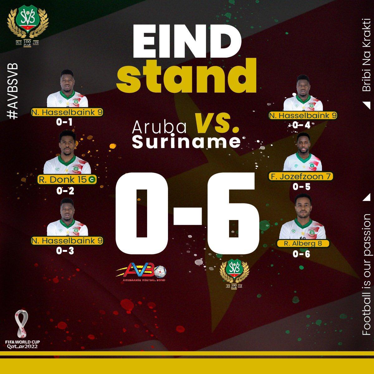 SVB WK 2022 Aruba-Sur