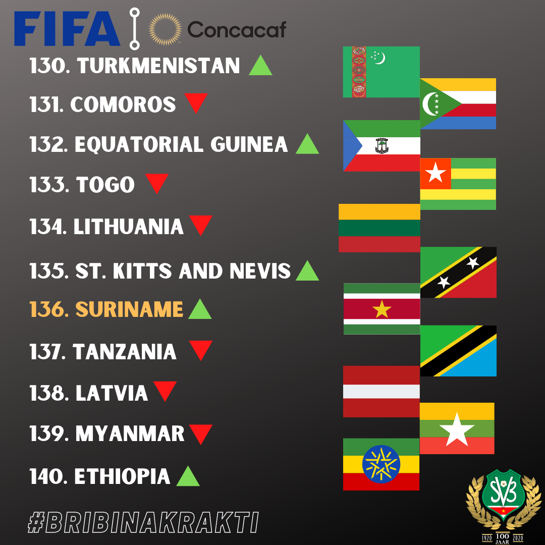 fifa-ranking-svb